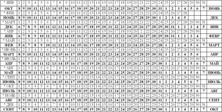Таблица рассчота срока родов по неделям