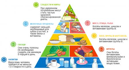Жиры белки углеводы в продуктах фото