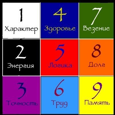 Нумерология квадрат Пифагора фото