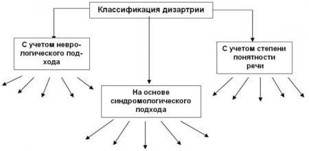 Речевая карта ребенка с дизартрией фото