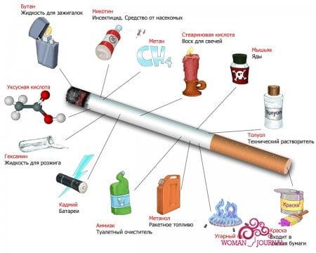 состав сигарет